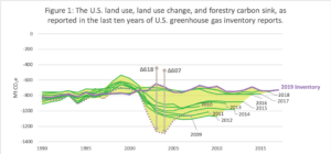 Figure 1: The U.S. land use, land use change, and forestry carbon sink, as reported in the last ten years of U.S. greenhouse gas inventory reports.