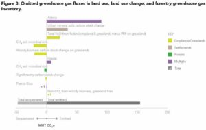 Figure 3: Omitted greenhouse gas fluxes in land use, land use change, and forestry greenhouse gas inventory.