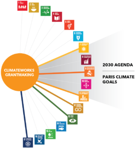 The core of ClimateWorks' global grantmaking is closely aligned to six SDGs.
