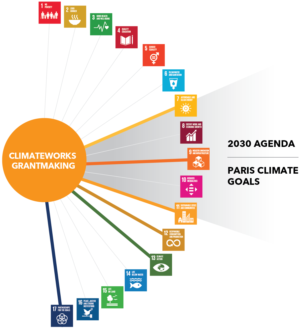 16+ Prosperity for All How Climate Change Mitigation Grantmaking ... Fotos